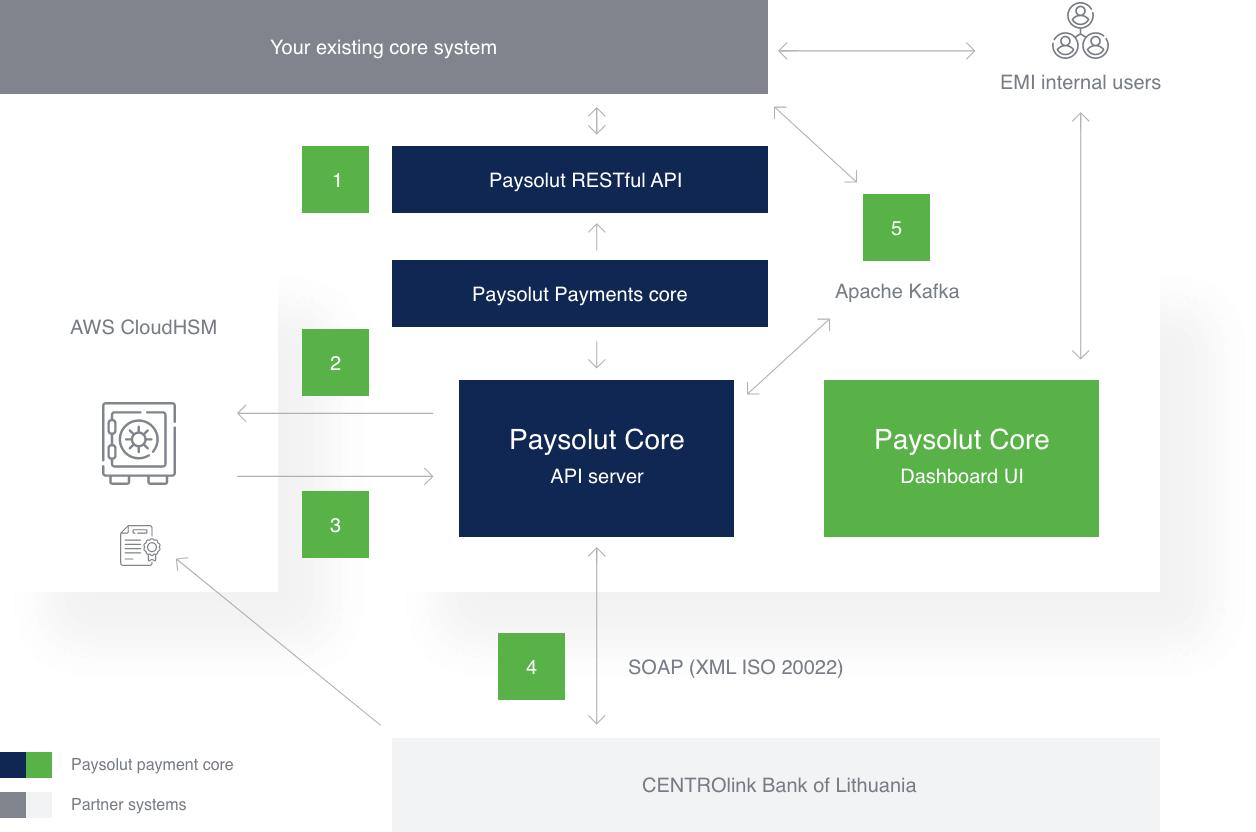 SEPA solution architecture